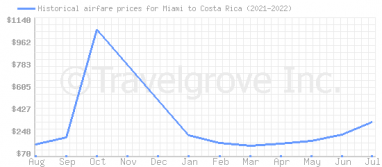 Price overview for flights from Miami to Costa Rica