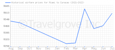 Price overview for flights from Miami to Curacao