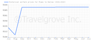 Price overview for flights from Miami to Dallas