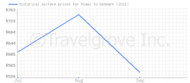 Price overview for flights from Miami to Denmark