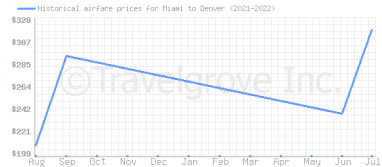 Price overview for flights from Miami to Denver