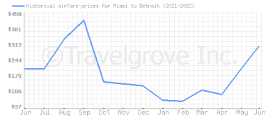 Price overview for flights from Miami to Detroit