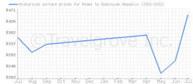 Price overview for flights from Miami to Dominican Republic