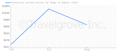 Price overview for flights from Miami to Dublin