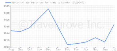 Price overview for flights from Miami to Ecuador