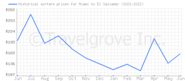 Price overview for flights from Miami to El Salvador