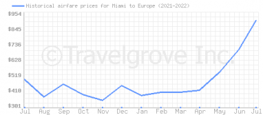 Price overview for flights from Miami to Europe