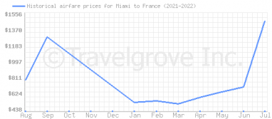 Price overview for flights from Miami to France