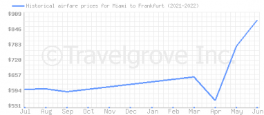 Price overview for flights from Miami to Frankfurt
