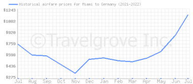 Price overview for flights from Miami to Germany