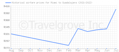 Price overview for flights from Miami to Guadalajara