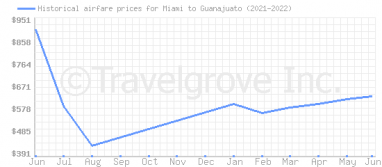 Price overview for flights from Miami to Guanajuato