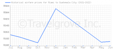 Price overview for flights from Miami to Guatemala City