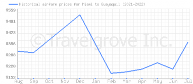 Price overview for flights from Miami to Guayaquil