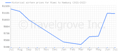Price overview for flights from Miami to Hamburg