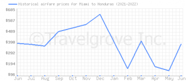 Price overview for flights from Miami to Honduras
