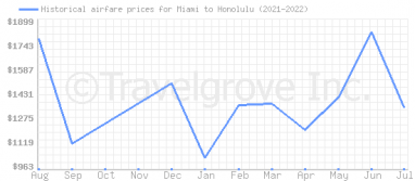 Price overview for flights from Miami to Honolulu