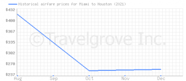 Price overview for flights from Miami to Houston