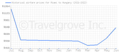 Price overview for flights from Miami to Hungary