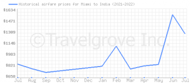Price overview for flights from Miami to India