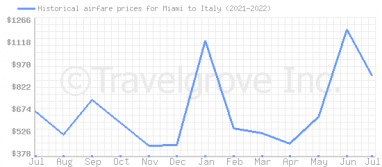 Price overview for flights from Miami to Italy