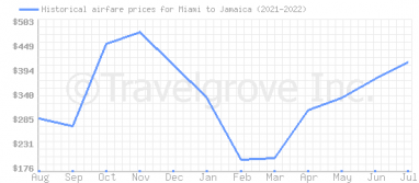 Price overview for flights from Miami to Jamaica