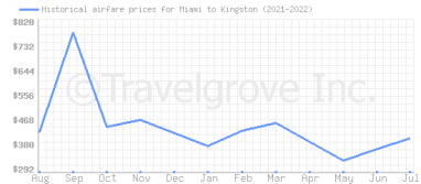 Price overview for flights from Miami to Kingston