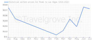 Price overview for flights from Miami to Las Vegas