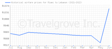 Price overview for flights from Miami to Lebanon