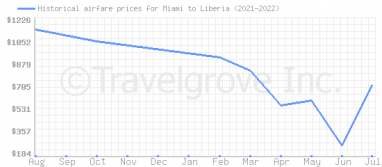 Price overview for flights from Miami to Liberia