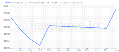 Price overview for flights from Miami to Lima