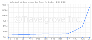 Price overview for flights from Miami to Lisbon