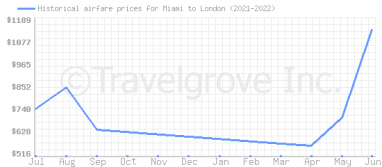 Price overview for flights from Miami to London