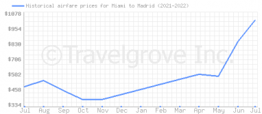 Price overview for flights from Miami to Madrid