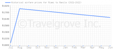 Price overview for flights from Miami to Manila