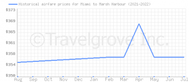 Price overview for flights from Miami to Marsh Harbour