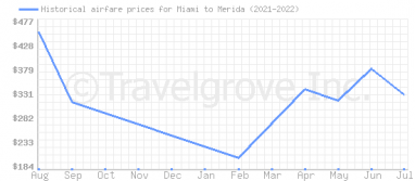Price overview for flights from Miami to Merida