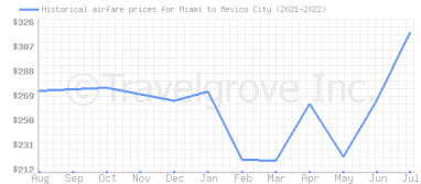 Price overview for flights from Miami to Mexico City