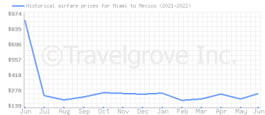 Price overview for flights from Miami to Mexico