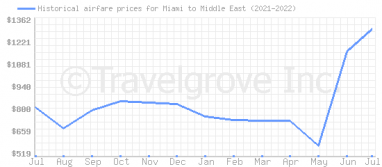 Price overview for flights from Miami to Middle East