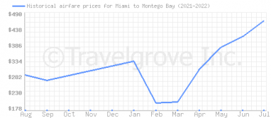 Price overview for flights from Miami to Montego Bay
