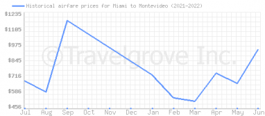 Price overview for flights from Miami to Montevideo