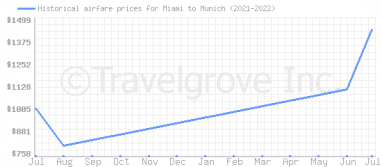 Price overview for flights from Miami to Munich