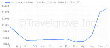Price overview for flights from Miami to Nairobi