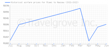 Price overview for flights from Miami to Nassau