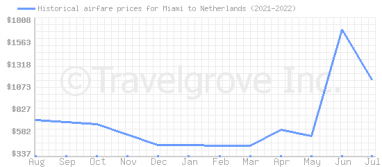 Price overview for flights from Miami to Netherlands