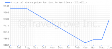 Price overview for flights from Miami to New Orleans
