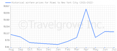 Price overview for flights from Miami to New York City
