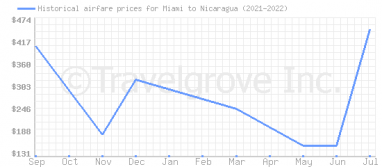Price overview for flights from Miami to Nicaragua