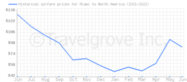 Price overview for flights from Miami to North America